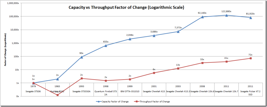 Capacity-vs-Throughput---Lo