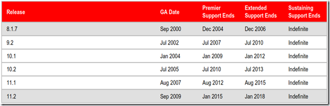 Database Support Dates Chart